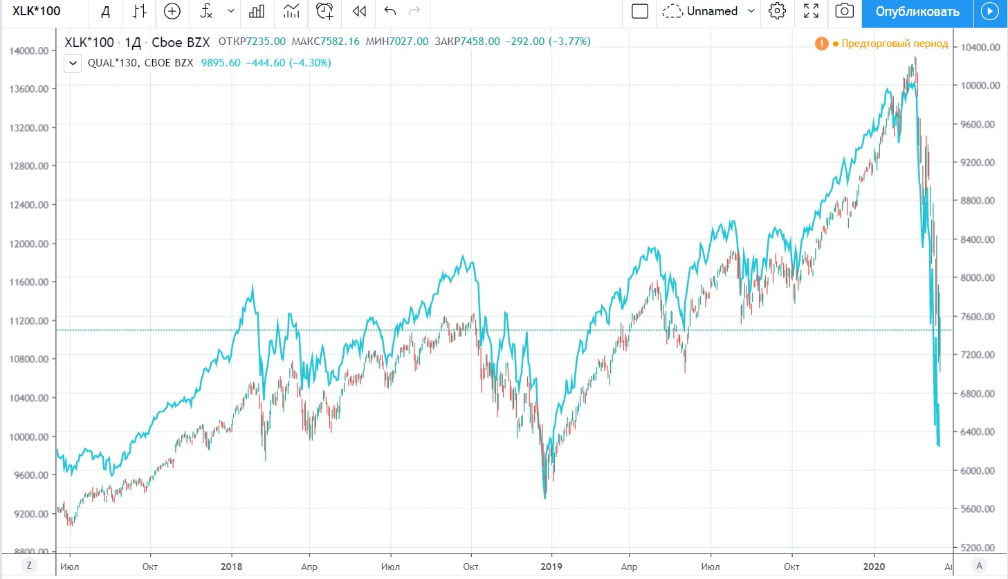 XLK100 and QUAL130 two charts