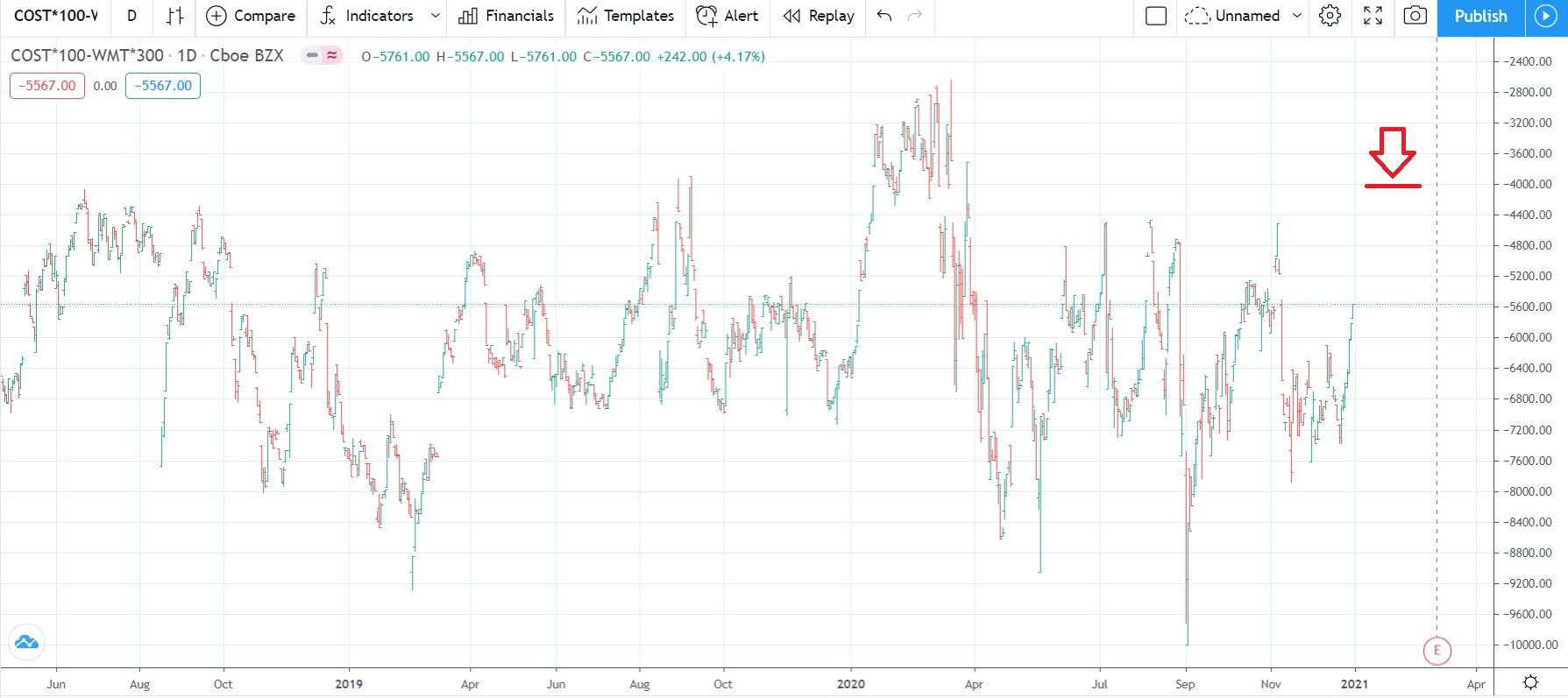 pair COST-WMT, January 2021