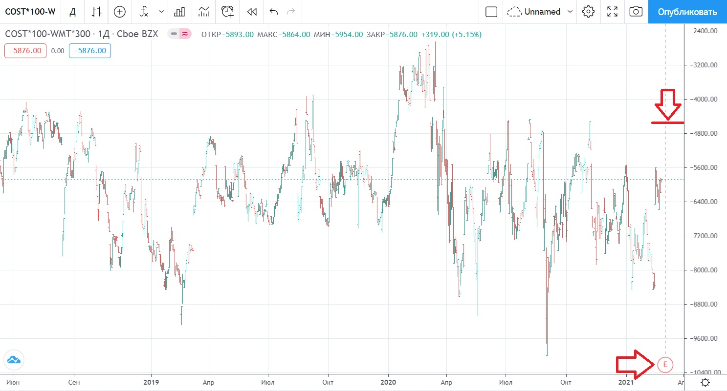 Pair COST-WMT, March 2021