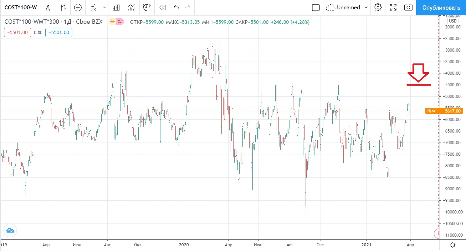 pair of stocks COST-WMT, April 2021