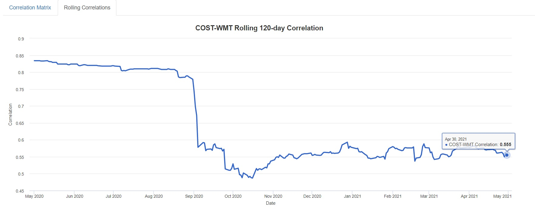 COST-WMT Rolling 120-day Correlation MAY 2021
