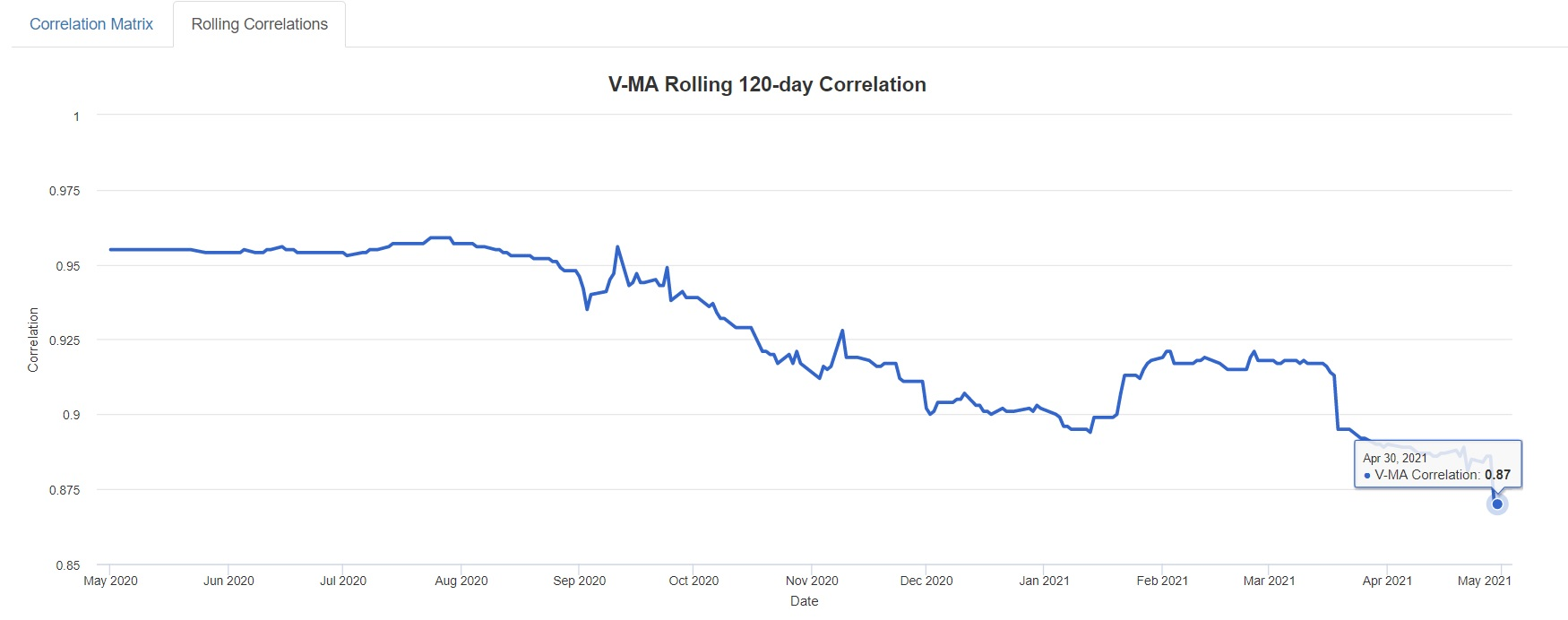 V-MA Rolling 120-day Correlation MAY 2021