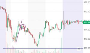 AAPL five-minute chart
