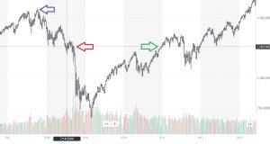 When the market of bulls and bears begins S&P 500