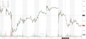 Pump and Dump Short at breakout of level