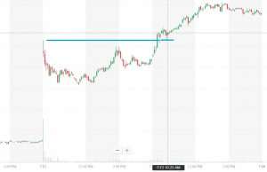 Retest of high of the previous day